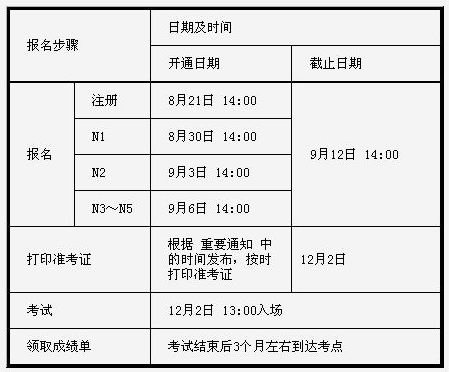 官网已经发布2012年12月日本日语等级考试报名时间。有关报名、考试的相关规定和报名步骤,请仔细阅读报名网站的《考生须知》和《报名步骤》。  重